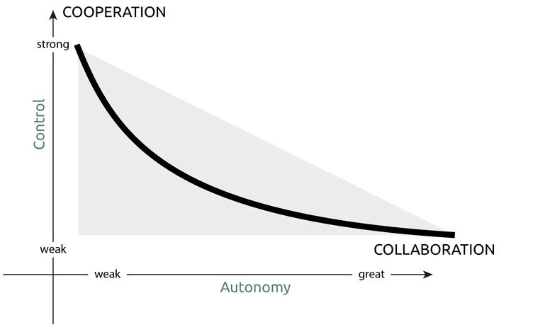 schéma autonomie et maturité des groupes