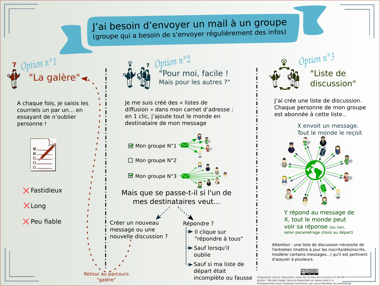 image infographie_avantages_liste_de_discussion.png (0.4MB)