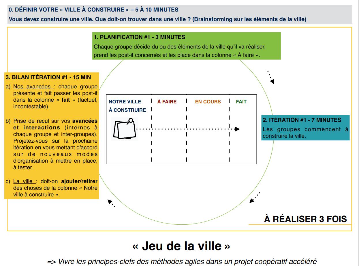schéma de synthse Jeu de la ville - Cecile Guillemet