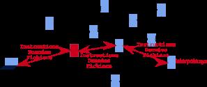 Navigation des données sur internet